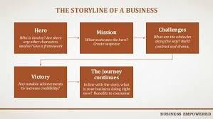 5 steps to telling a better business