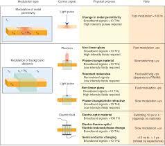 plasmonic circuits for manipulating optical information