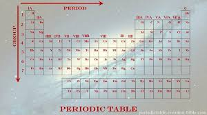 He On The Periodic Table Periodictable Creation And The Bible Periodic Table