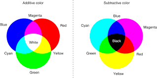 Primary Colors Of Light Eli5 Why Do Computers Use Red Green And Blue To Create Any