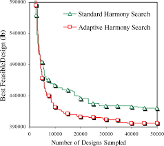 Search Designs by Adaptive Harmony Search Method For Structural Optimization