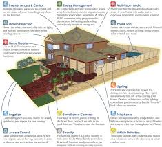 Smart House Ideas 60 Best Home Automation Images On Pinterest Home Automation