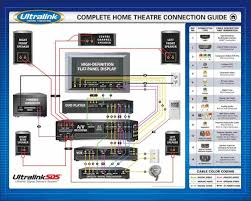 advanced home theater systems home theater subwoofer wiring diagram home decor pinterest