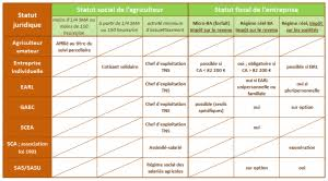 statut chambre d agriculture choisir statut agricole et régime social