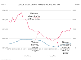 What Is Map Pricing Portico Falling House Price Falls In London Are U0027inevitable
