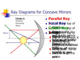 ray diagrams basics mirror equations ppt video online download