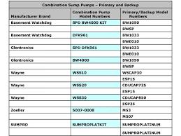 Best Basement Sump Pump by Pumps Selection Combination Sump Pump Top 5 Best Sellers