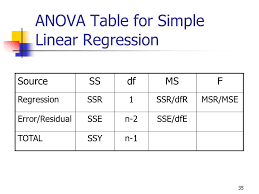 Linear Regression Table Correlation And Regression Ppt Download