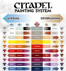 free pdf citadel u0027s painting system chart download spikey bits