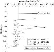 performance of bored piles constructed using polymer fluids