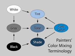 Types Of Grey Color by Tints And Shades Wikipedia