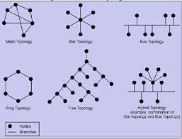 network topology png Expertsmind com