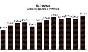 Halloween Sales Nevada Halloween Sales Expected To Reach All Time High Nnbw Com