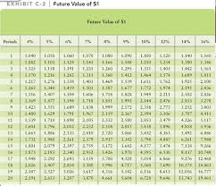 Future Value Of Annuity Table College Of Business Cal Poly San Luis Obispo