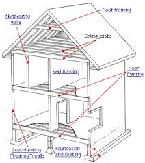 How To Remove Load Bearing Interior Wall Using A Beam Instead Of Load Bearing Wall How To Build A House
