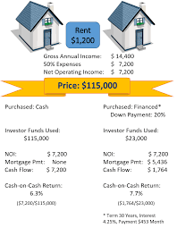 use leverage to increase cash on cash returns u2022 victory property