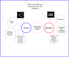 What Is A Concept Map Distinguishing Between Factors U0026 Multiples Thinking Maps