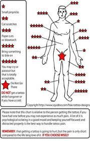 tattoo pain chart wrist a tattoo pain chart pretty much right on target tattoos