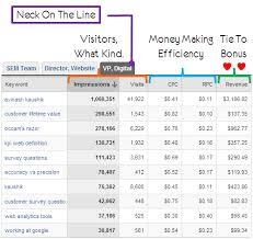 Exle Of Data Analysis Report by 3 Awesome Downloadable Custom Web Analytics Reports