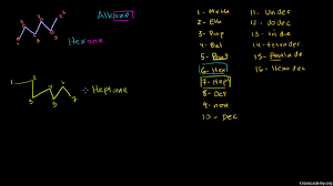 naming alkanes with alkyl groups video khan academy