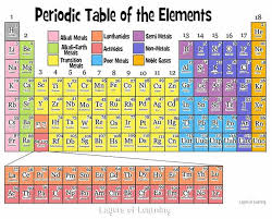 Periodix Table The Periodic Table Of The Elements Explained Simply For Kids And