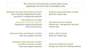 how we u0027re governed the guinness partnership