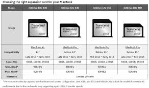 amazon black friday macbook air amazon com transcend 128gb jetdrive lite 130 storage expansion