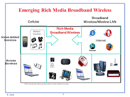 wireless technologies ppt video online download