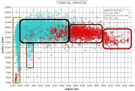 toyota prius petrol consumption prius vs hilly terrain fuel economy hypermiling ecomodding