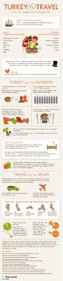 thanksgiving thanksgiving facts phenomenal photo ideas for