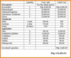 budget proposal township managers u2013 budget proposal lower