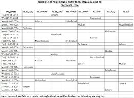 national savings of pakistan prize bond draw schedule 2014