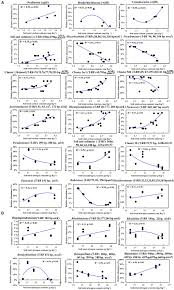 Factors Of 481 Frontiers Primary Succession Of Nitrogen Cycling Microbial