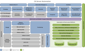 ca server automation administration guide release 12 6