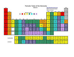 Periodic Table With Family Names Free Printable Periodic Tables Pdf