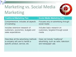 Plan Social Media Creating A Social Media Marketing Plan Ppt Download