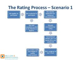 2012 implementation a qualitystarsny recruitment session ppt