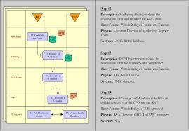 borzal consulting standard operating procedures
