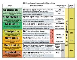 Dns Definition From Pc Magazine by 24 Best 3d1x2 Cfetp Images On Pinterest Language Charts And