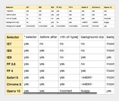 Css Responsive Table by Responsive Tables 2 U2013 David Bushell U2013 Web Design Uk