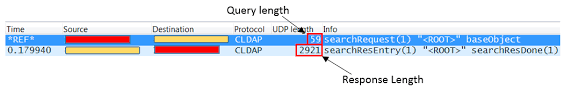 Anonymous Dns Amplification Attacks For by Old Protocols New Exploits Ldap Unwittingly Serves Ddos