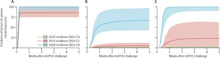community transmission of type 2 poliovirus after cessation of