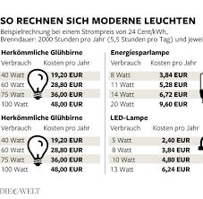 Wohnzimmer Lampe Energiesparlampe So Tricksen Lampenhersteller Mit Der Leuchtkraft Welt