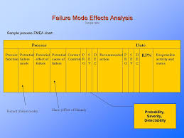 failure mode effects analysis fmea quality management risk