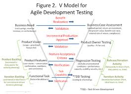 sle resume for business analyst role in sdlc phases system a proposal for an agile development testing v model business