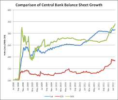 Asset Management Spreadsheet Avondale Asset Management Central Bank Balance Sheet Growth