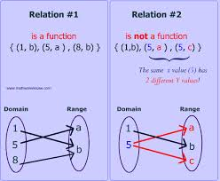 math function worksheets math functions and relations what makes them different and how to