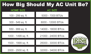 is your ac unit big enough for your home irish heating and air