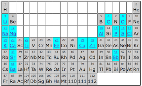 Periodic Table Of Mixology A Periodic Table Of The Blues By Instruments Periodic Table 4