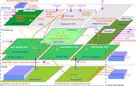 Rpi Map T Dac And Rpi Dac High Quality Dac
